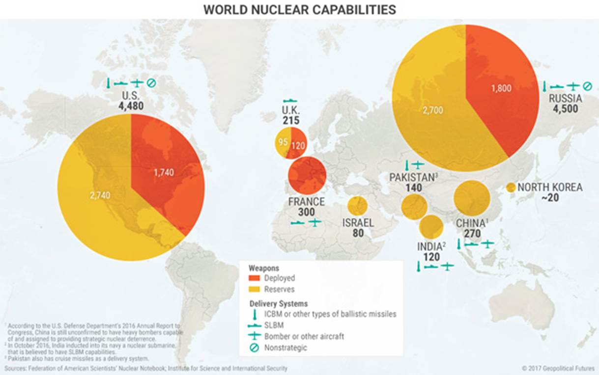 an analysis of indias decision to pursue the use of nuclear weapons The republic of india has developed and possesses weapons of mass destruction in the form of nuclear weaponsthough india has not made any official statements about the size of its nuclear arsenal, recent estimates suggest that india has 110 nuclear weapons — consistent with earlier estimates that it had produced enough weapons-grade plutonium for up to 75-110 nuclear weapons.