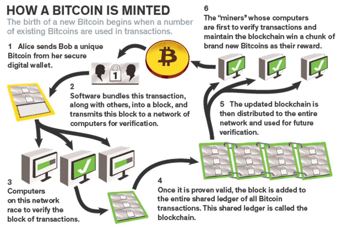 Visualisation of Bitcoin Mint Process